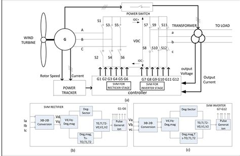 doubly fed induction generator in simulink hybrid strategy for matrix converter fed wind energy conversion system