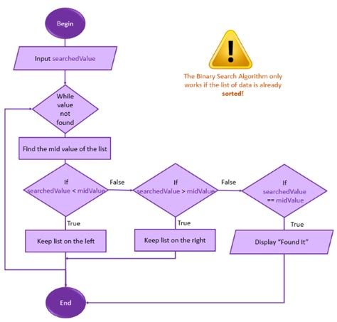 Binary Search Base Binary Search Algorithm Flowchart Flowchart In Word