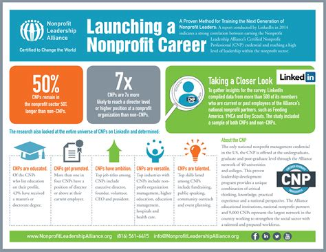 Nonprofit Mba Programs by Free Of San Diego Nonprofit Leadership