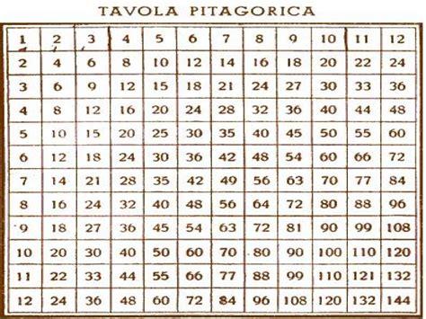 tavola pitagorica per dislessici tabelline piero tofy it