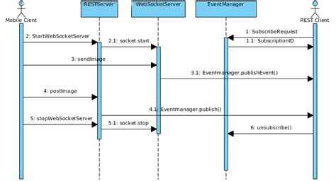 d3 sequence diagram these two preliminary interactions require following