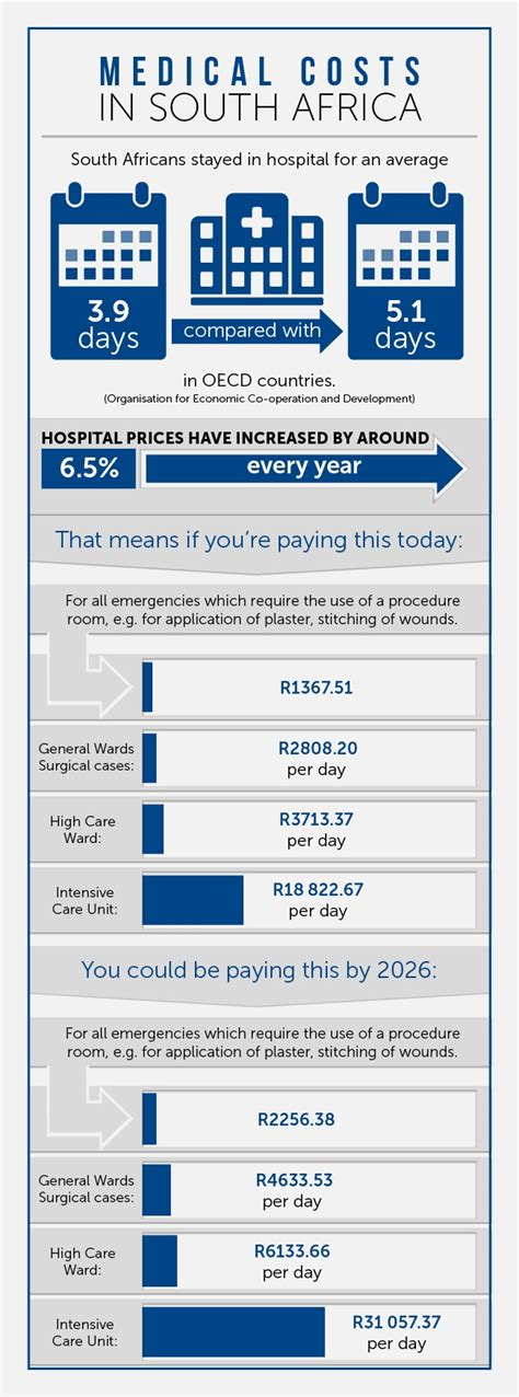 INFOGRAPHIC: The increasing costs of medical aid in South Africa   Fin24