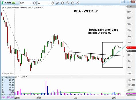 swing trade setups why we are stalking this shipping etf for pullback buy