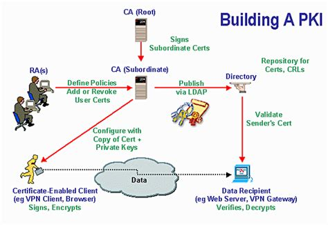 Process Of Pki In Cyber Security For Mba how does key infrastructure pki work cyber