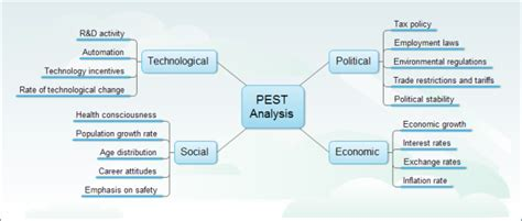 Free Pest Business Card Templates by Pest Analysis Free Pest Analysis Templates