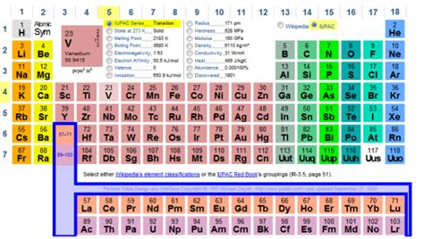 Noble Gases On Periodic Table by Periodic Table Noble Gases Www Imgkid The Image