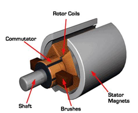 function of brushes in dc motor achieving maximum motor efficiency using dual arm soc