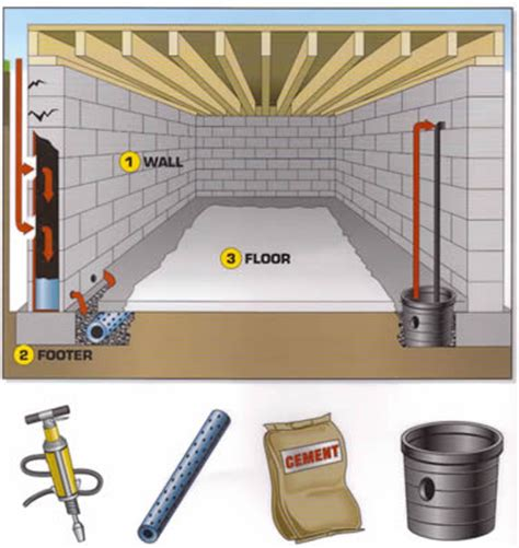 interior basement drainage waterproofing options basement waterproofing