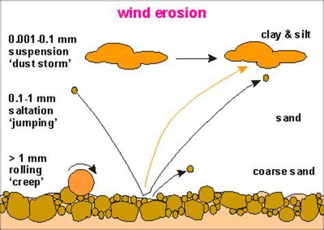 erosion diagram weathering and erosion learning geology