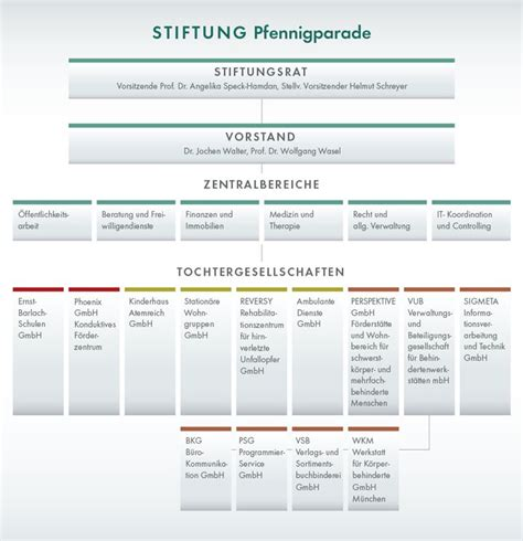 Visio Design Vorlagen die besten 17 ideen zu organigramm auf
