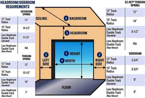 Garage Door Requirements by Ideal Door 174 Track Low Headroom Kit For Overhead