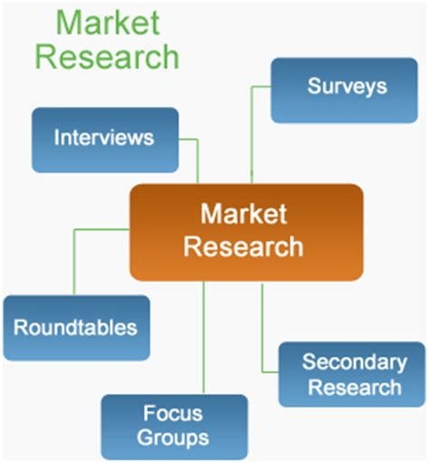 Marketing Mba And Market Research by Webcasting Market Research