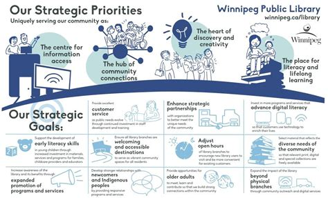 library strategic plan template winnipeg library infographic strategic plan priorities