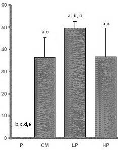 d pinitol creatine plantaardige insuline mimmickers verbeteren werking creatine