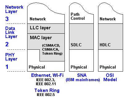 mac layer definition from pc magazine encyclopedia