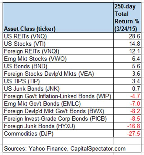 us reits retain their lead as commodities trend loweretf