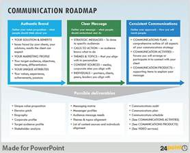 communication strategy template formulating communication strategy on powerpoint slides