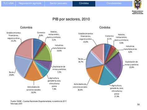 pib de colombia 2016 pib colombia 2014 por sectores images