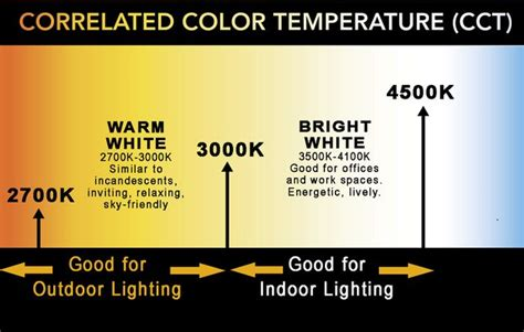 best color temperature for outdoor lighting what is cct sky association