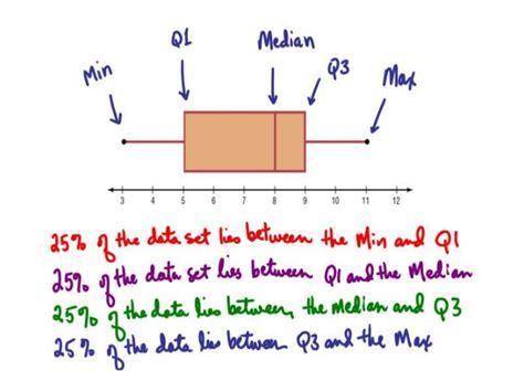 5 Point Plot Outline statistical measures box plots