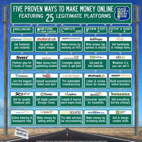 Ways To Legitimately Make Money Online - infographic five proven ways to make money online make money from home