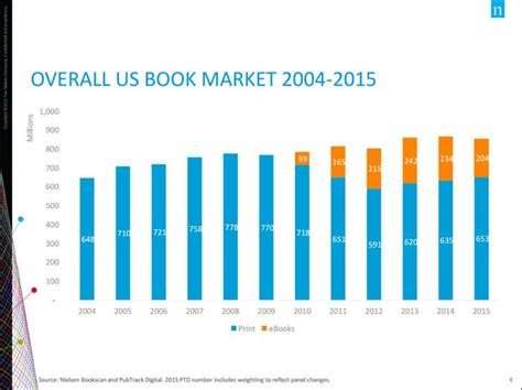 best book publishers 196 best book publishing statistics images on