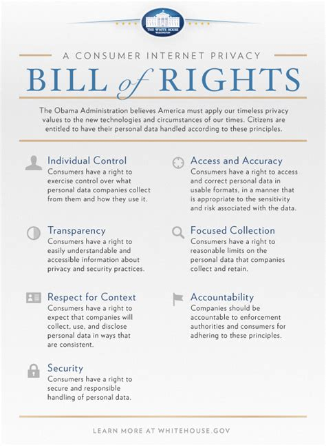 printable version of the bill of rights consumer privacy bill of rights government information