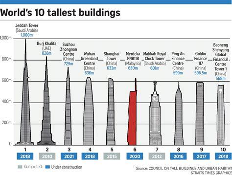 Petronas Twin Towers Floor Plan by 100 Petronas Twin Towers Floor Plan Petronas Towers