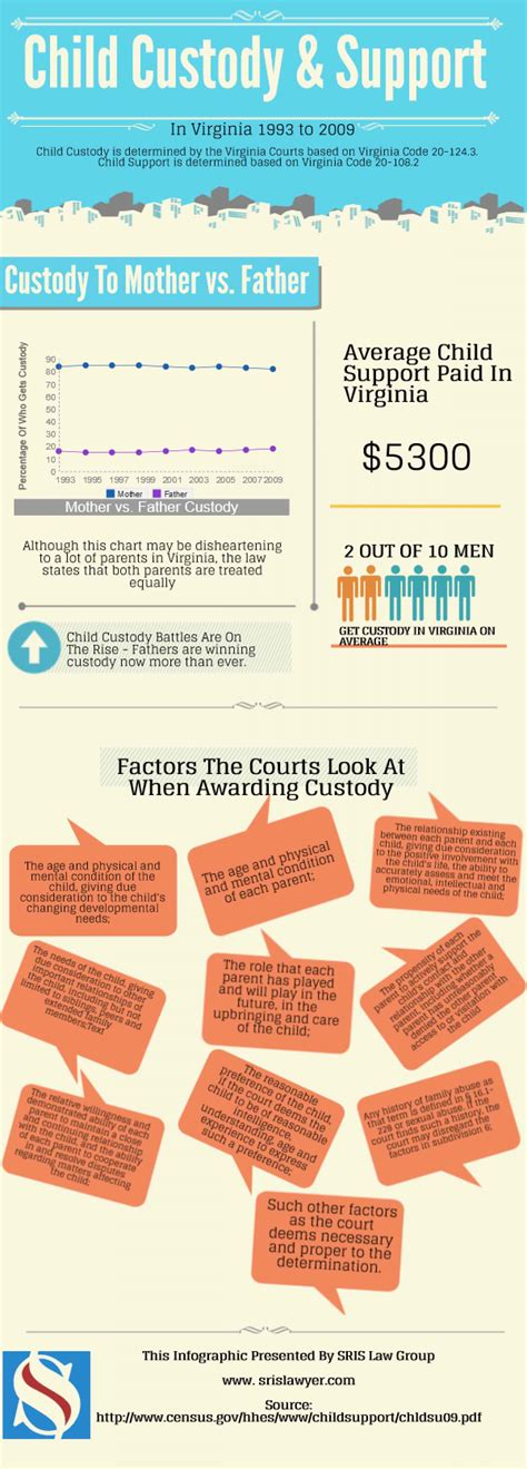 Child Support Records How Child Custody Is Awarded By Courts Today