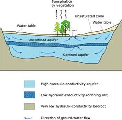 The Location Of The Water Table Is Subject To Change Aquifer