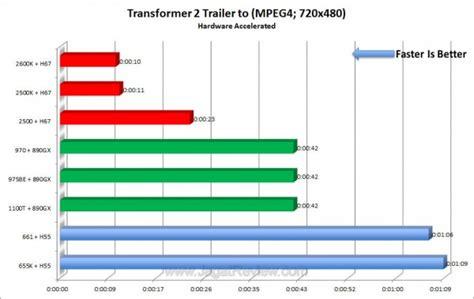 mpeg4 adalah format video review kinerja intel sandy bridge performa kencang