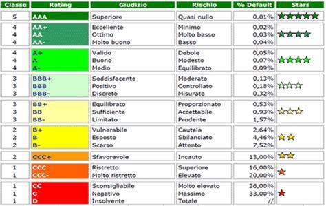 rating banche italiane elenco agenzie di rating cosa fanno come lo fanno