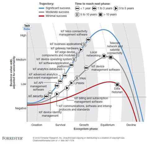 colorsync vs vendor matching internet of things iot predictions from forrester