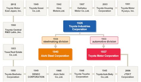 toyota company number toyota motor corporation investor relations