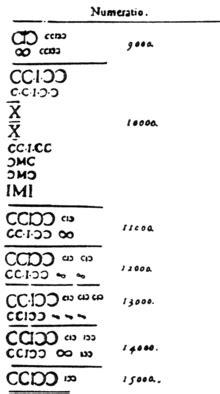Numeração romana – Wikipédia, a enciclopédia livre