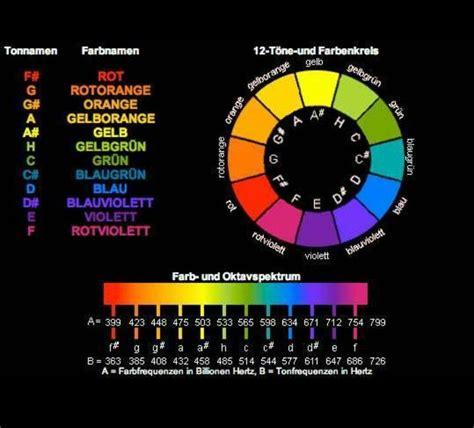color and sound 148 best sound color vibration images on