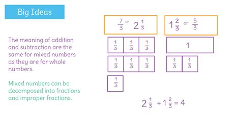 teaching diagrams mixed number improper fraction