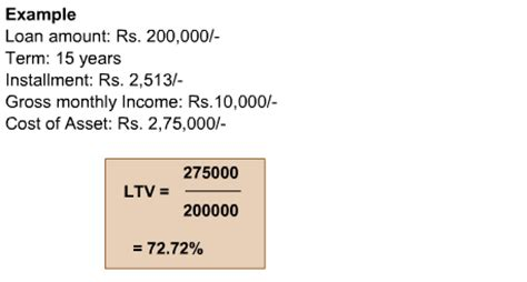 home loan eligibility how banks calculate loan