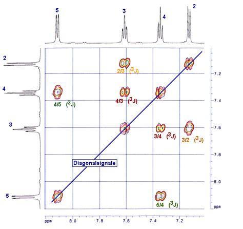 organic spectroscopy international 2d nmr spectroscopy