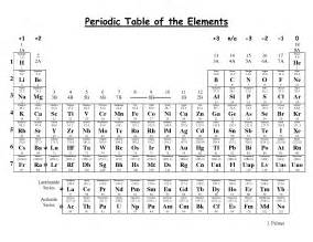 Ion Charge Periodic Table by Search Results For Periodic Table With Names And Ion