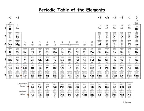 printable periodic table of ions 6 best images of printable periodic table of ions