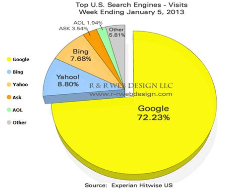 Top 5 Search Engines Top U S Search Engines December 2012