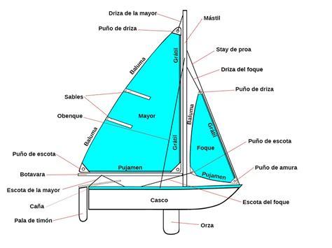 barco de bela dibujo partes de un velero nomenclatura b 193 sica sailandtrip