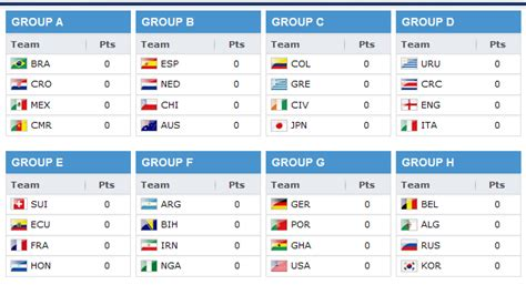 world cup results fifa 2014 world cup groups