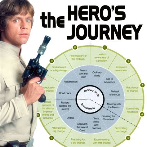 journey to star wars yay i don t have to reread joe cbell s whole book nice chart the hero s journey joseph