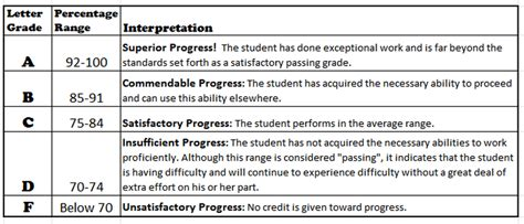 Parent Letter Grading Policy Grading Policy Ms March S Science Corner