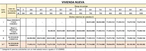 subsidio de vivienda colombia 2016 tabla fovissste montos del subsidio