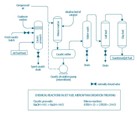 chemical process flow diagram software chemical and process engineering solution conceptdraw