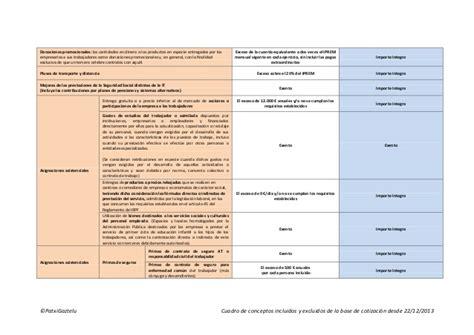 conceptos exentos de cotizacin 2016 conceptos incluidos y excluidos de la base de cotizaci 243 n