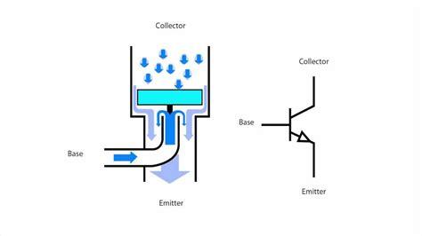 transistor bjt funzionamento principio di funzionamento transistor bjt per i non elettronici